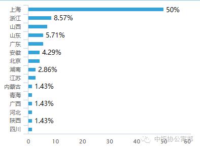 参与调查的长租公寓企业分布比例
